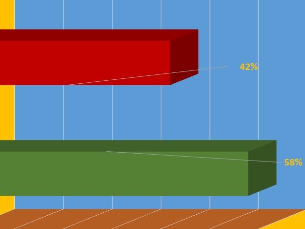 Datafolha: Bolsonaro tem 58% e Haddad 42%